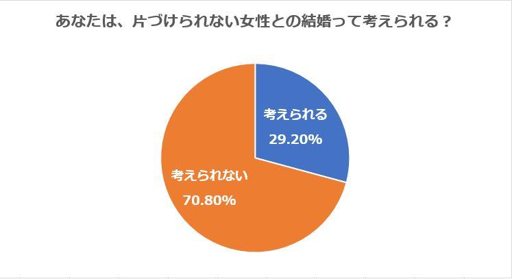 7割以上の男性は「片づけられない女性とは結婚できない」と答えている
